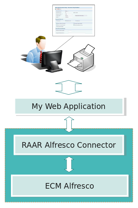 Architettura Alfresco-RAAR