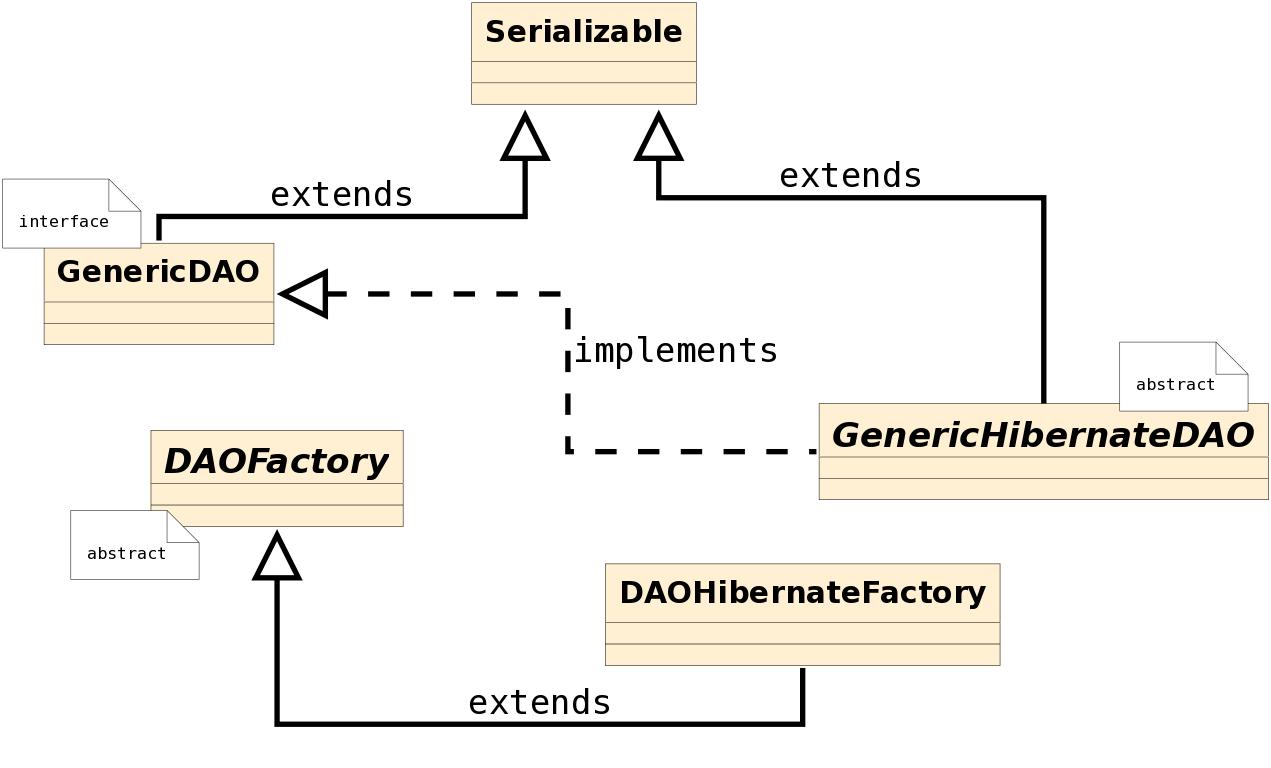 dao-factory-hibernate-class-diagram