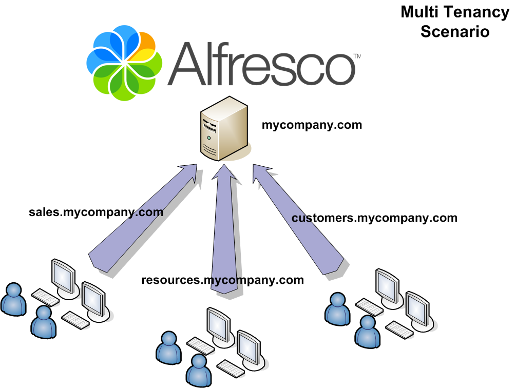 giuseppe-urso-alfresco-multy-tenancy