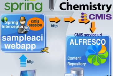 Alfresco, gestire Sessioni CMIS con Spring Interceptor