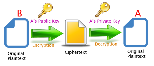 giuseppe-urso-asymmetric-key-encryption-in-java-03
