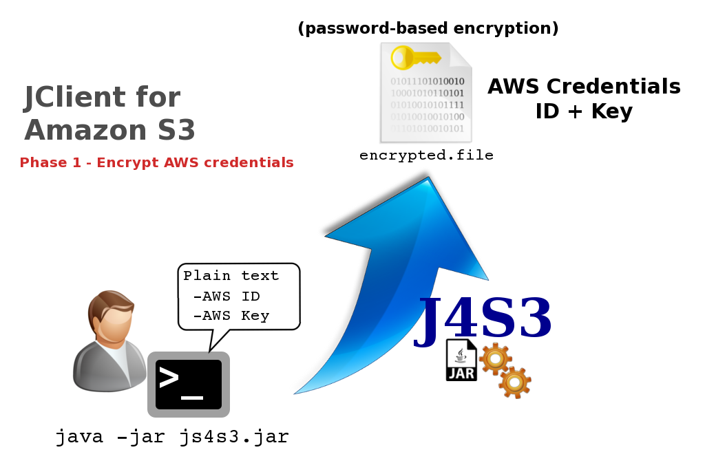 giuseppe-urso-Java-Client-for-Amazon-S3-with-AWS-SDK-02