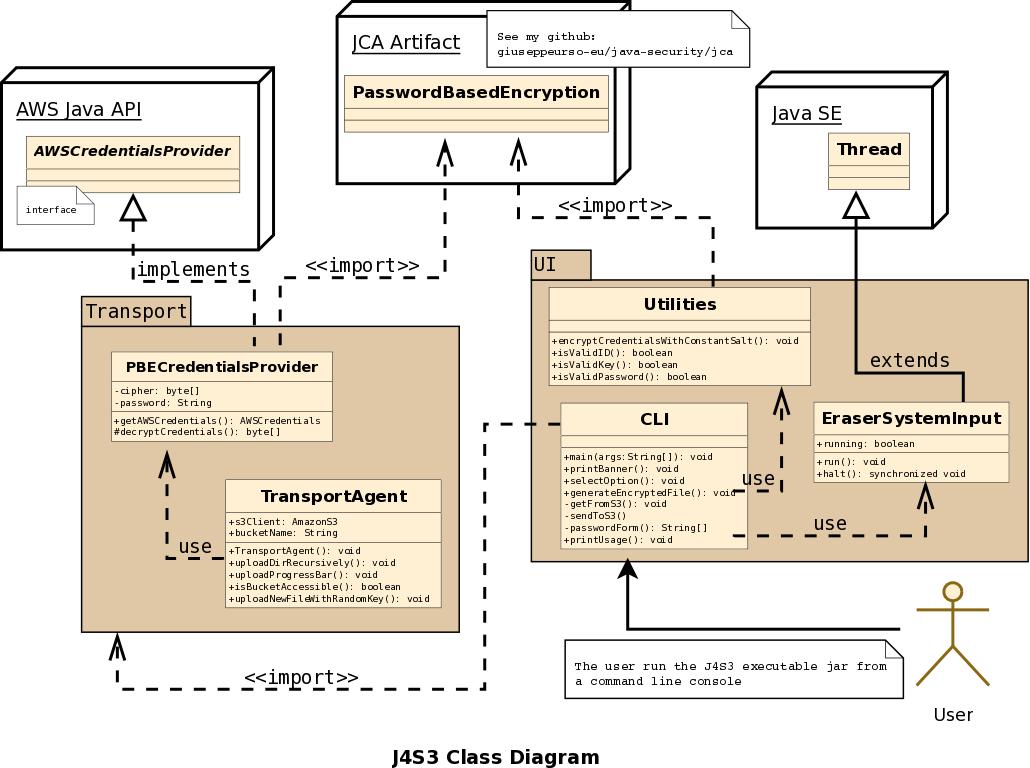 giuseppe-urso-Java-Client-for-Amazon-S3-with-AWS-SDK-04