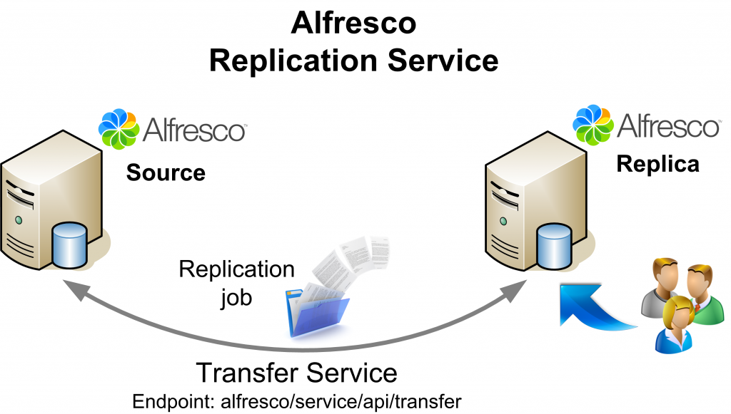giuseppeurso-alfresco-replication-job-00