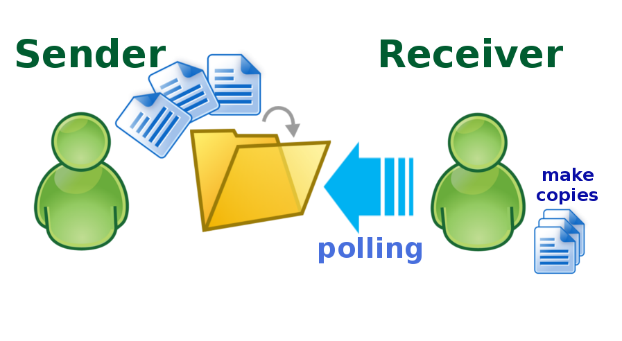 camel-polling-directory-01