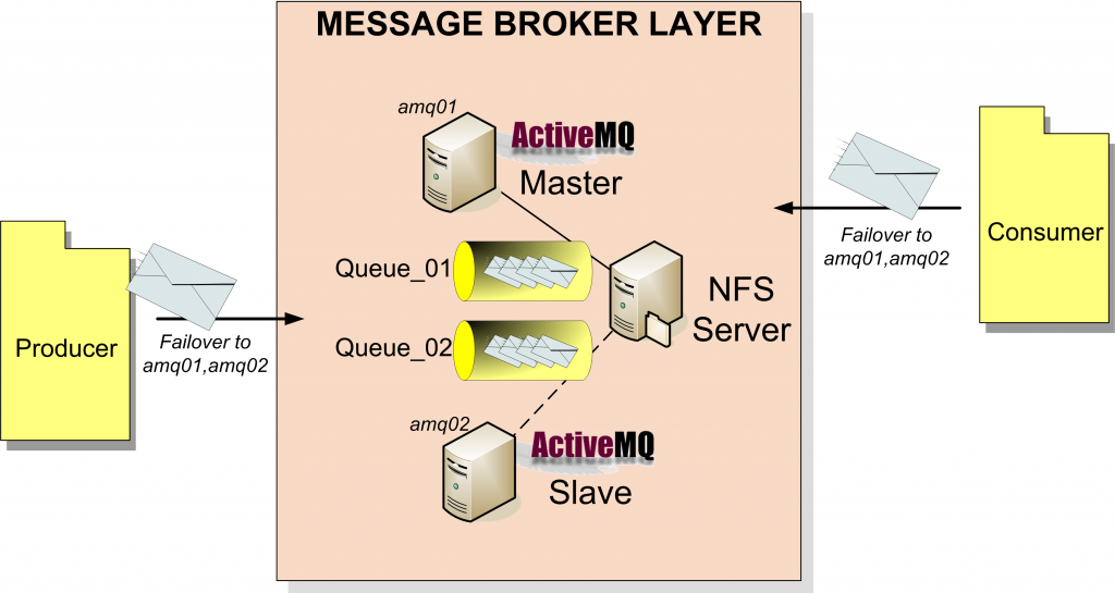 JMS ActiveMQ and the failover protocol - Giuseppe Urso Blog