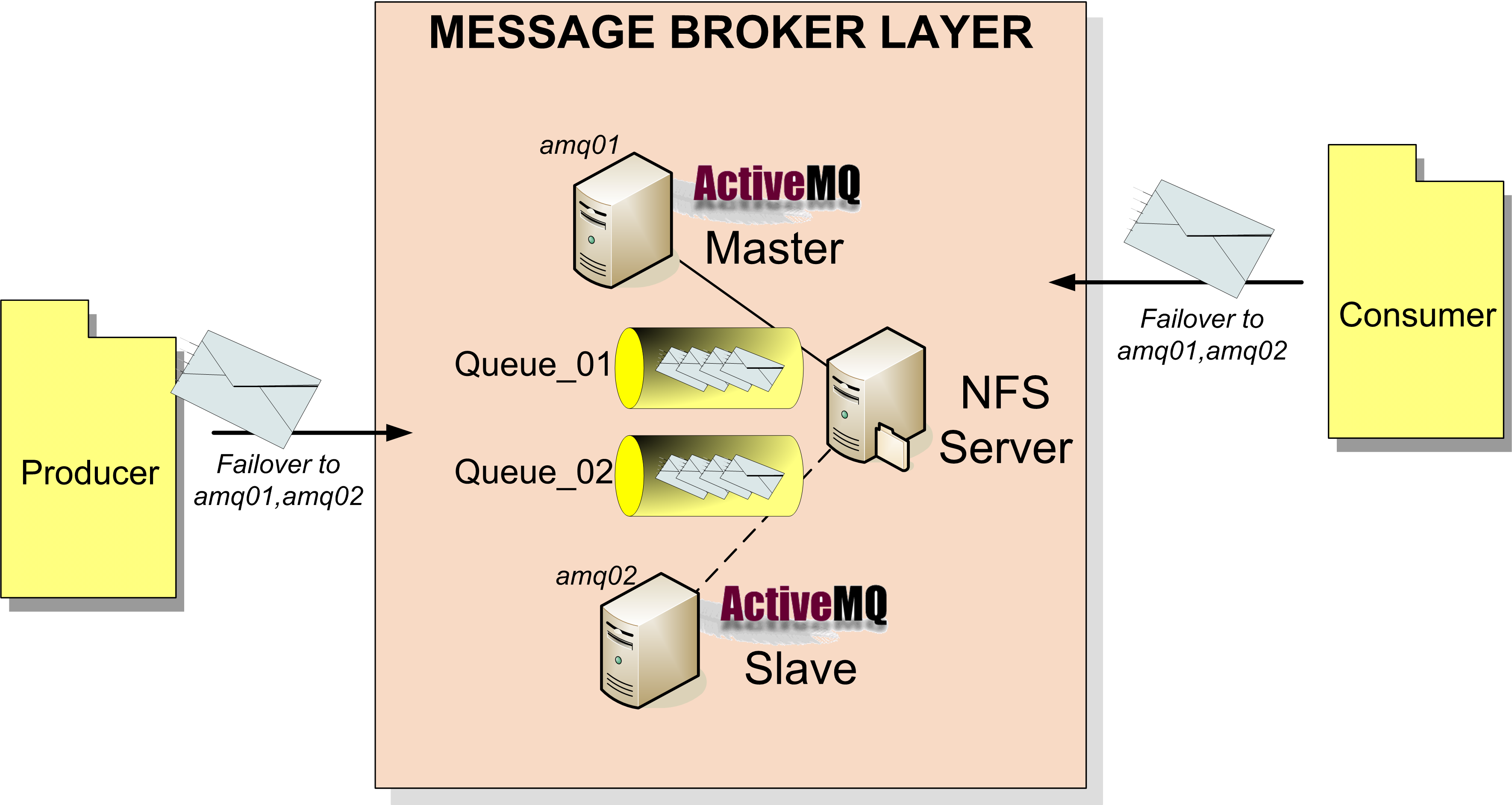 JMS ActiveMQ and the failover protocol - Giuseppe Urso Blog