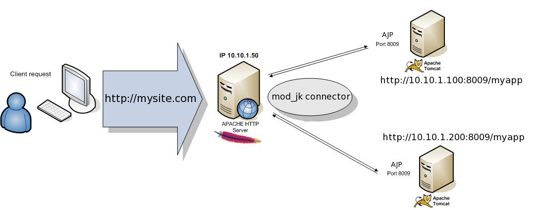 Tomcat load balancing with Apache and mod_jk - Giuseppe Urso Blog