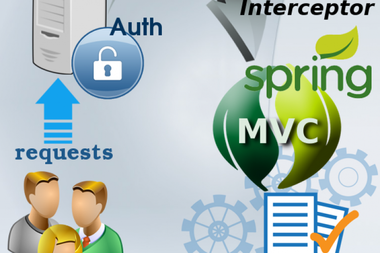 Check Authentication using Spring MVC and Handler