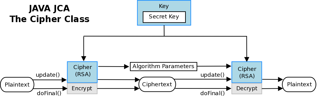 Asymmetric RSA encryption in Java - Giuseppe Urso Blog