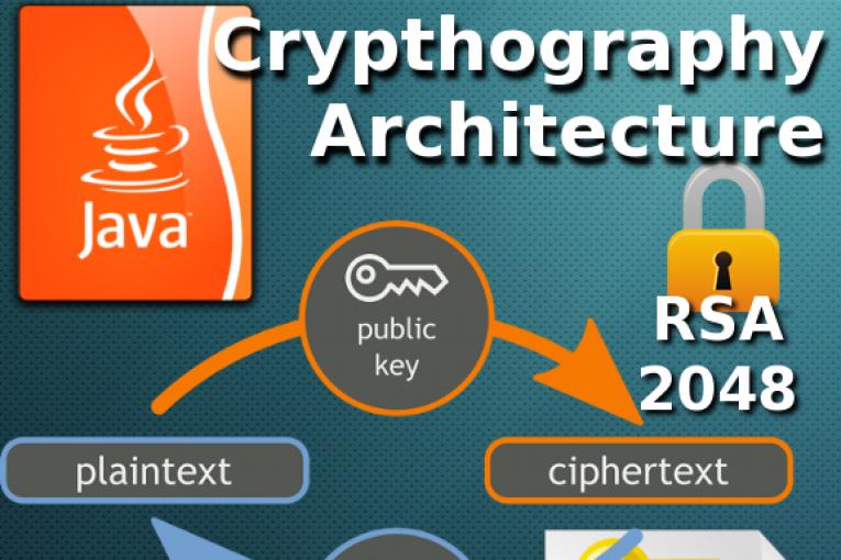Asymmetric RSA encryption in Java - Giuseppe Urso Blog