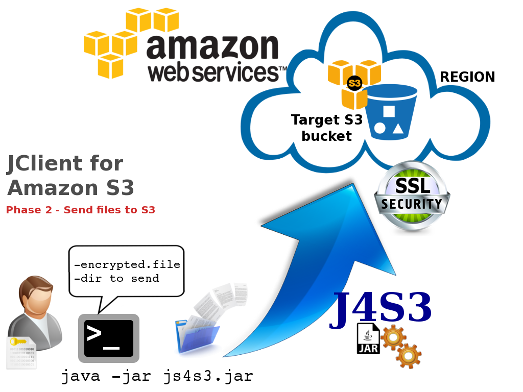 Amazon s3 java how to download a file